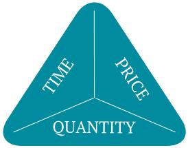 time-price-quantity