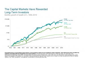 Small cap market performance